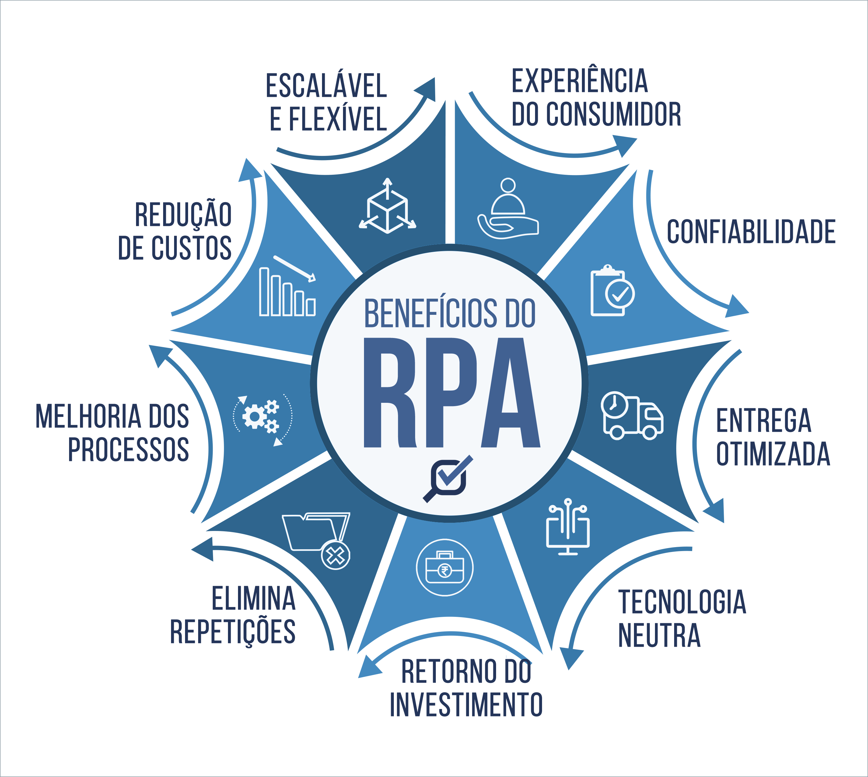 benefícios do RPA Robotic Process Automation