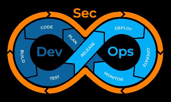 Diagrama do DevSecOps