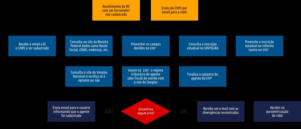 Exemplo de processo de cadastramentos