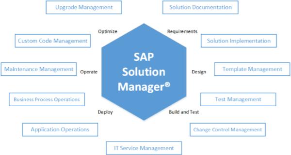 Integração nativa entre o Test Suite e todos os processos do SAP