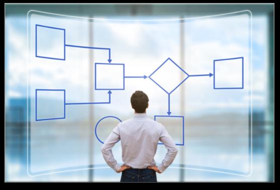 Qual processo de testes é adotado pelo módulo Test Suite do SAP Solution Manager?